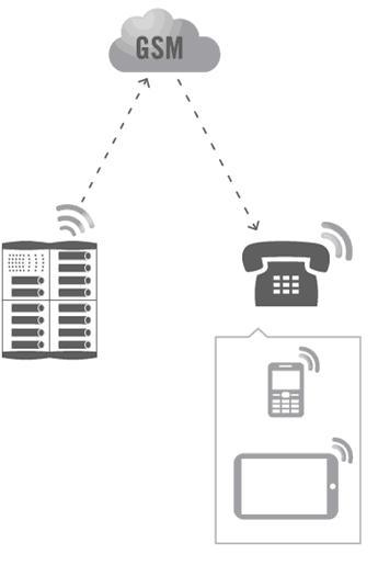 Mycom GSM